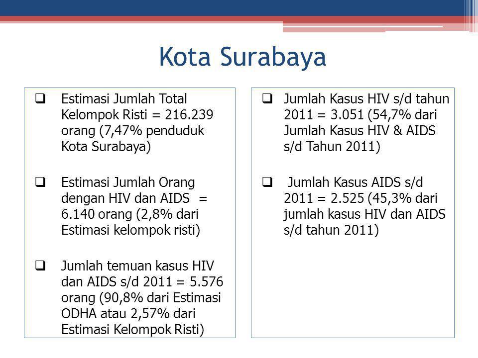 Kota Surabaya  Estimasi Jumlah Total Kelompok Risti = 216.239 orang (7,47% penduduk Kota Surabaya)  Estimasi Jumlah Orang dengan HIV dan AIDS = 6.14