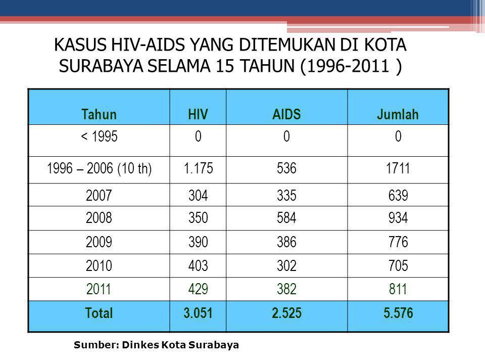 KASUS HIV-AIDS YANG DITEMUKAN DI KOTA SURABAYA SELAMA 15 TAHUN (1996-2011 ) TahunHIVAIDSJumlah < 1995000 1996 – 2006 (10 th)1.1755361711 2007304335639