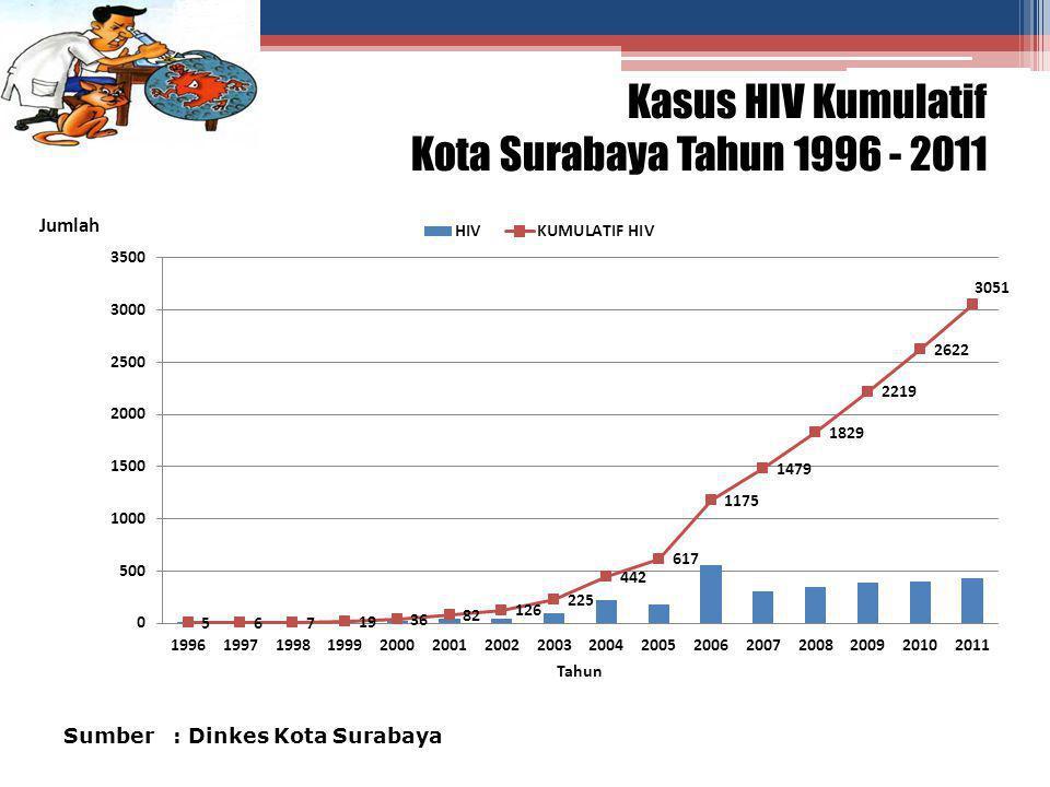 Sumber : Dinkes Kota Surabaya Kasus HIV Kumulatif Kota Surabaya Tahun 1996 - 2011