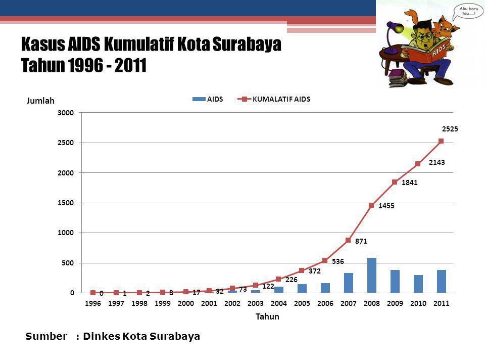 Kasus HIV dan AIDS Kota Surabaya Berdasar Faktor Risiko Tahun 2011 Sumber : Dinkes Kota Surabaya  Heteroseksual = 652 orang  Homoseksual = 76 orang  Penasun = 71 orang