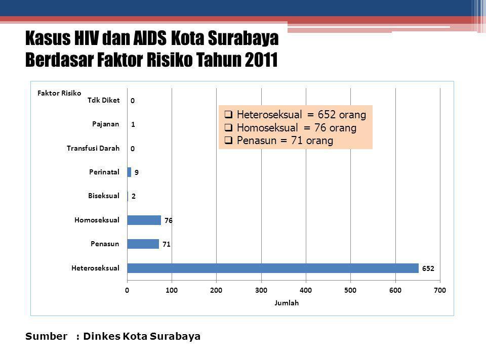 Kasus HIV dan AIDS Kota Surabaya Berdasar Faktor Risiko Tahun 2011 Sumber : Dinkes Kota Surabaya  Heteroseksual = 652 orang  Homoseksual = 76 orang