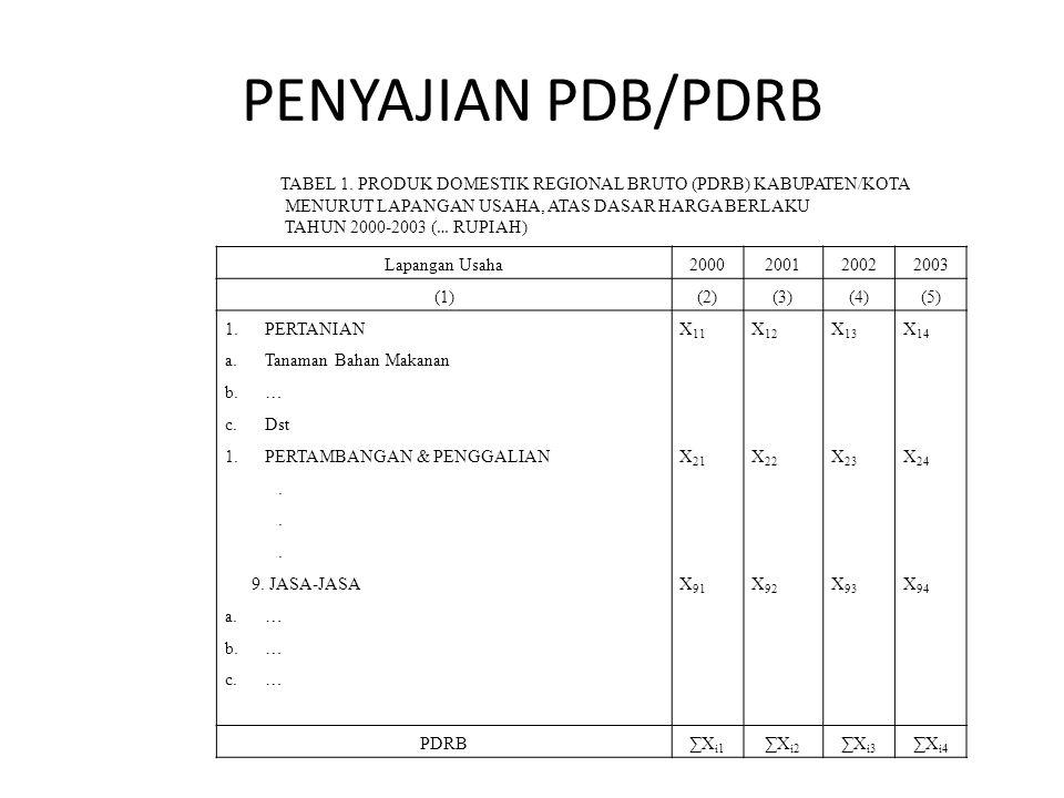 PENYAJIAN PDB/PDRB Lapangan Usaha2000200120022003 (1)(2)(3)(4)(5) 1.PERTANIAN a.Tanaman Bahan Makanan b.… c.Dst 1.PERTAMBANGAN & PENGGALIAN. 9. JASA-J