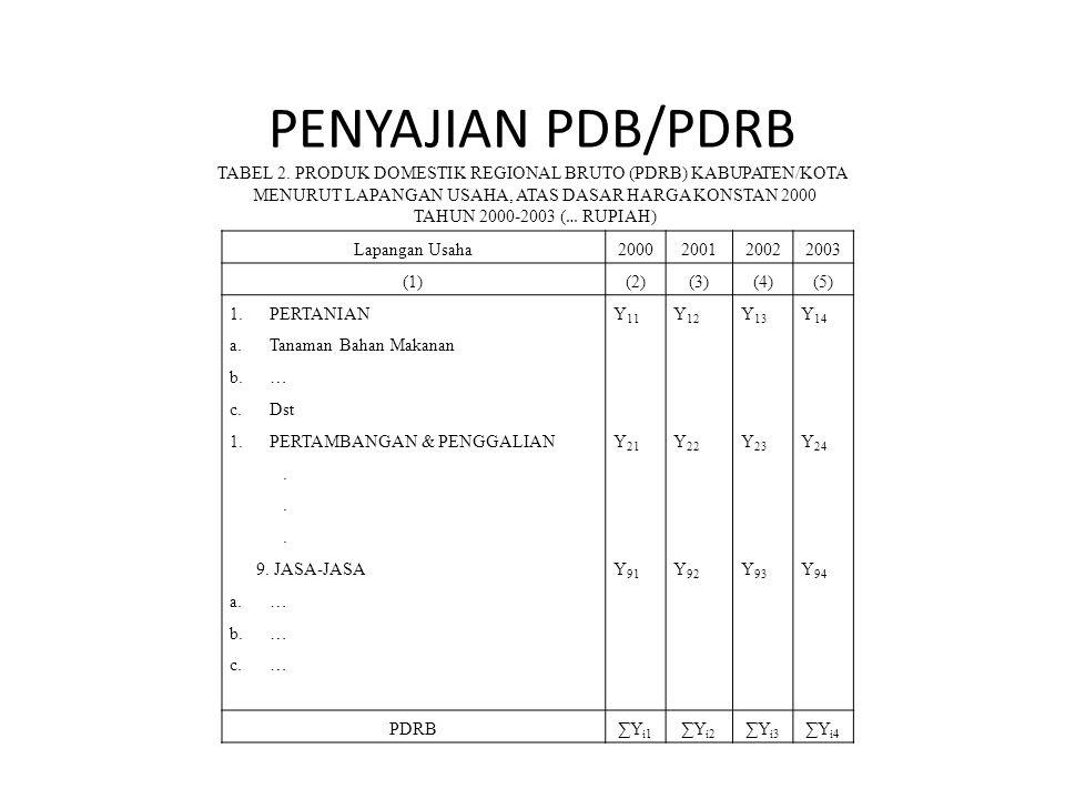 PENYAJIAN PDB/PDRB TABEL 2. PRODUK DOMESTIK REGIONAL BRUTO (PDRB) KABUPATEN/KOTA MENURUT LAPANGAN USAHA, ATAS DASAR HARGA KONSTAN 2000 TAHUN 2000-2003