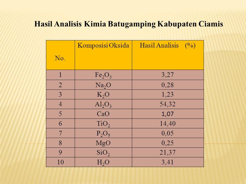 No. Komposisi OksidaHasil Analisis (%) 1Fe 2 O 3 3,27 2Na 2 O0,28 3K2OK2O1,23 4Al 2 O 3 54,32 5CaO 1,07 6TiO 2 14,40 7P2O5P2O5 0,05 8MgO0,25 9SiO 2 21