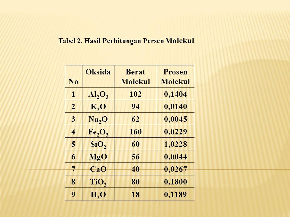 Tabel 2. Hasil Perhitungan Persen Molekul No OksidaBerat Molekul Prosen Molekul 1Al 2 O 3 1020,1404 2K2OK2O940,0140 3Na 2 O620,0045 4Fe 2 O 3 1600,022