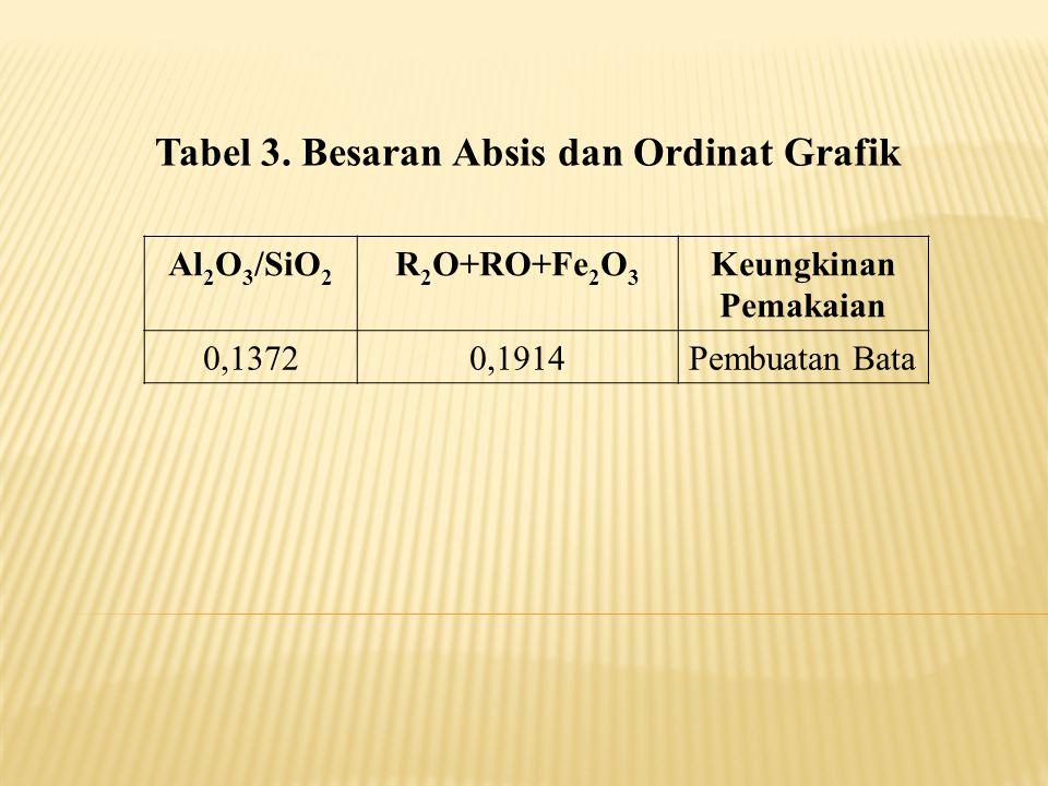 Tabel 3. Besaran Absis dan Ordinat Grafik Al 2 O 3 /SiO 2 R 2 O+RO+Fe 2 O 3 Keungkinan Pemakaian 0,13720,1914Pembuatan Bata