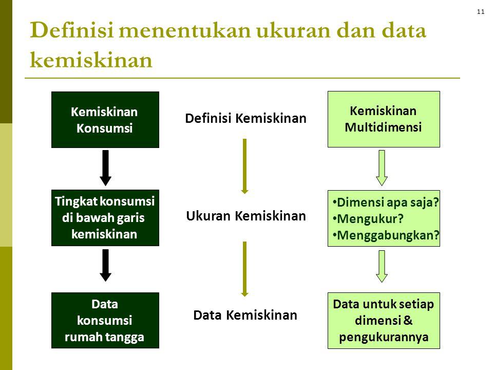 Kemiskinan Konsumsi Tingkat konsumsi di bawah garis kemiskinan Data konsumsi rumah tangga Kemiskinan Multidimensi • Dimensi apa saja? • Mengukur? • Me