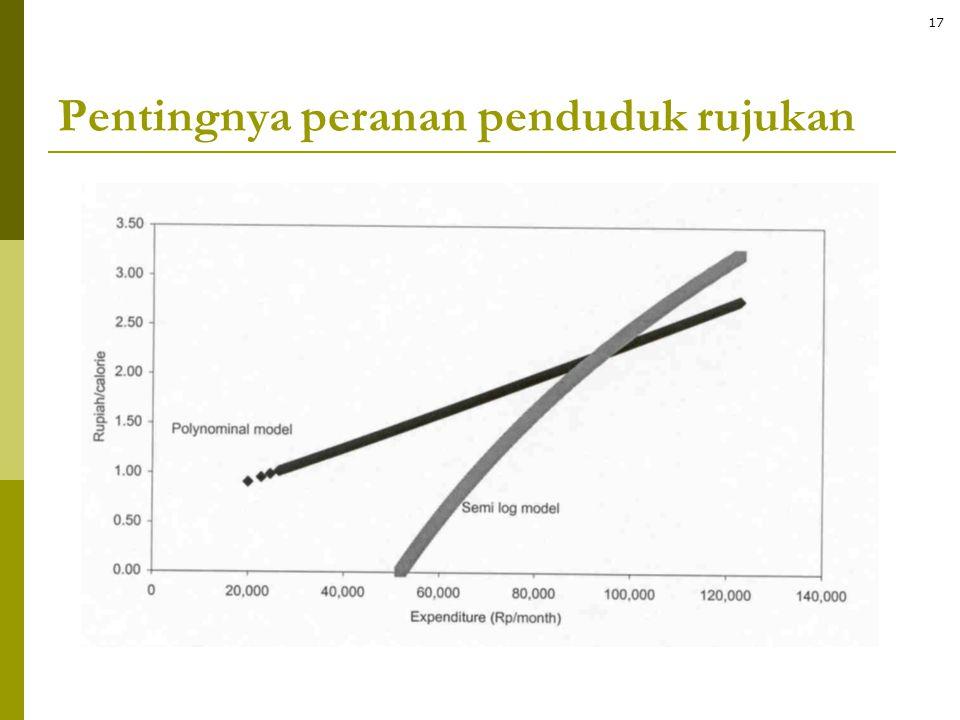 Pentingnya peranan penduduk rujukan 17