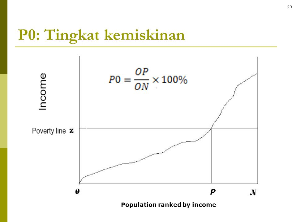 P0: Tingkat kemiskinan Population ranked by income P 23