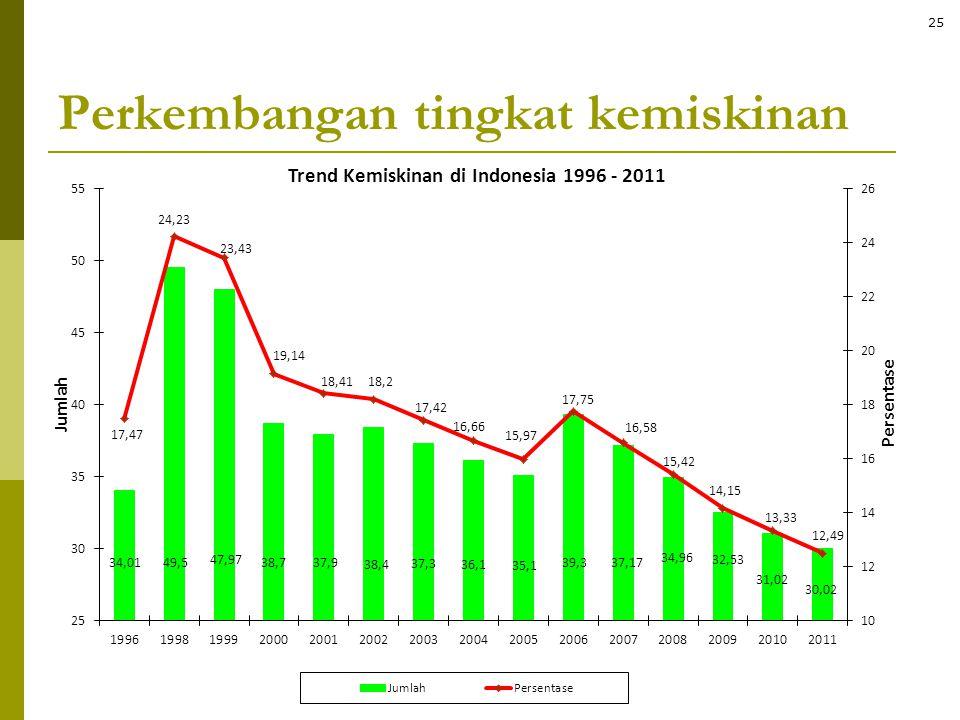 Perkembangan tingkat kemiskinan 25