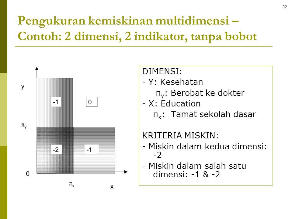 Pengukuran kemiskinan multidimensi – Contoh: 2 dimensi, 2 indikator, tanpa bobot DIMENSI: - Y: Kesehatan π y : Berobat ke dokter - X: Education π x :