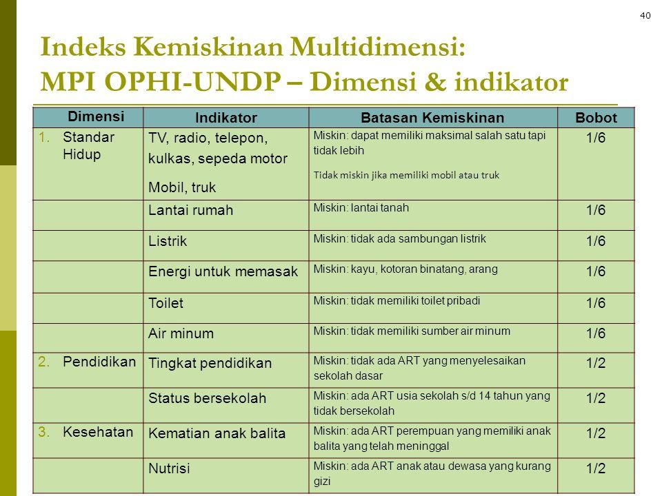 Indeks Kemiskinan Multidimensi: MPI OPHI-UNDP – Dimensi & indikator Dimensi IndikatorBatasan KemiskinanBobot 1.Standar Hidup TV, radio, telepon, kulka