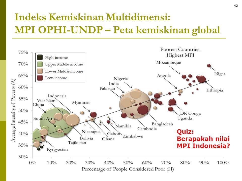 Indeks Kemiskinan Multidimensi: MPI OPHI-UNDP – Peta kemiskinan global Quiz: Berapakah nilai MPI Indonesia? 42