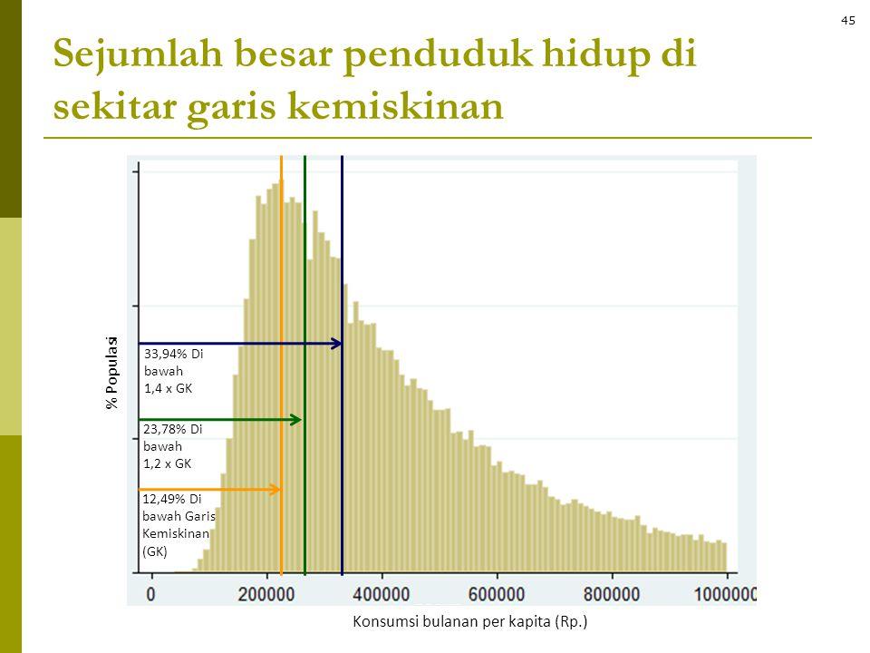 Sejumlah besar penduduk hidup di sekitar garis kemiskinan 12,49% Di bawah Garis Kemiskinan (GK) 23,78% Di bawah 1,2 x GK 33,94% Di bawah 1,4 x GK Kons