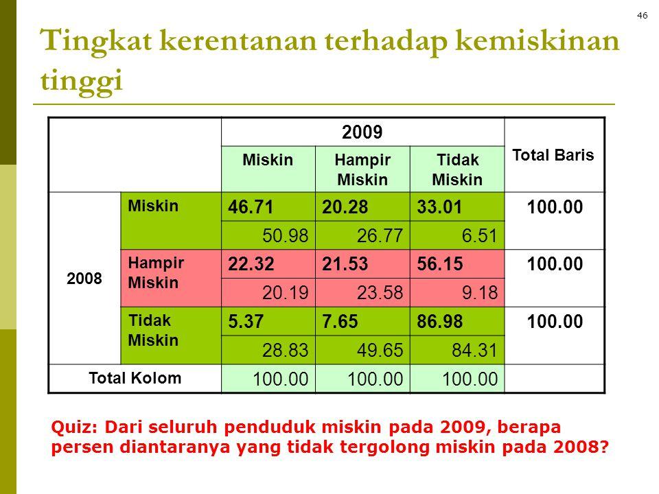 Tingkat kerentanan terhadap kemiskinan tinggi 2009 Total Baris MiskinHampir Miskin Tidak Miskin 2008 Miskin 46.7120.2833.01100.00 50.9826.776.51 Hampi