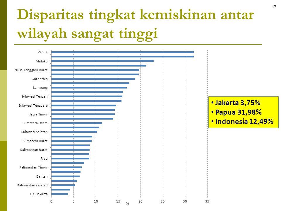 Disparitas tingkat kemiskinan antar wilayah sangat tinggi • Jakarta 3,75% • Papua 31,98% • Indonesia 12,49% 47