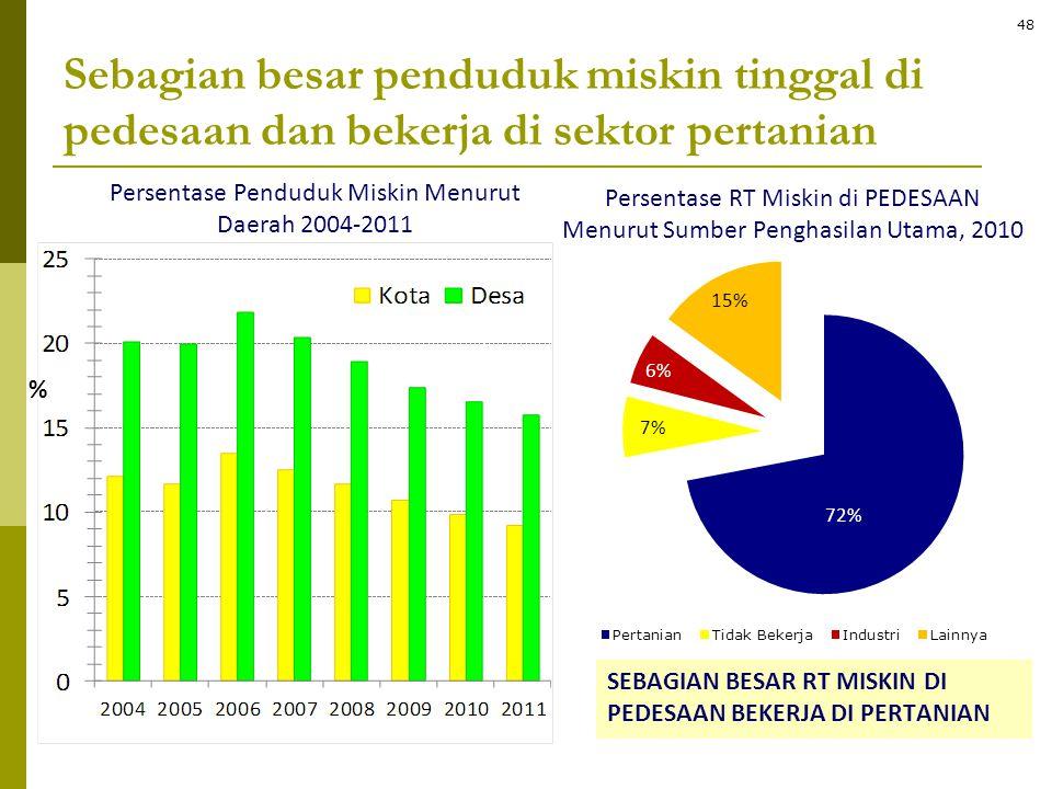Persentase Penduduk Miskin Menurut Daerah 2004-2011 % Persentase RT Miskin di PEDESAAN Menurut Sumber Penghasilan Utama, 2010 SEBAGIAN BESAR RT MISKIN