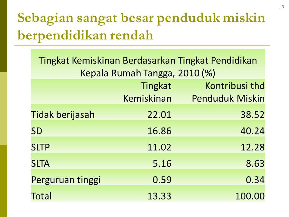 Sebagian sangat besar penduduk miskin berpendidikan rendah Tingkat Kemiskinan Berdasarkan Tingkat Pendidikan Kepala Rumah Tangga, 2010 (%) Tingkat Kem