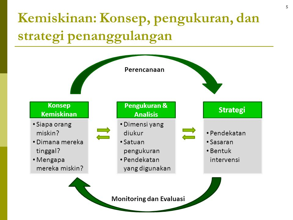 Perencanaan Monitoring dan Evaluasi Konsep Kemiskinan • Siapa orang miskin? • Dimana mereka tinggal? • Mengapa mereka miskin? Pengukuran & Analisis •