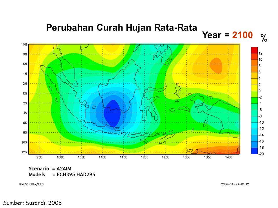 Year = 2100 Sumber: Susandi, 2006 % Perubahan Curah Hujan Rata-Rata