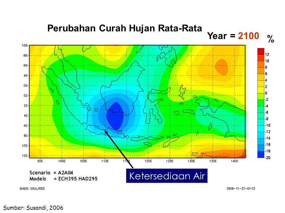 Year = 2100 Sumber: Susandi, 2006 % Ketersediaan Air Perubahan Curah Hujan Rata-Rata