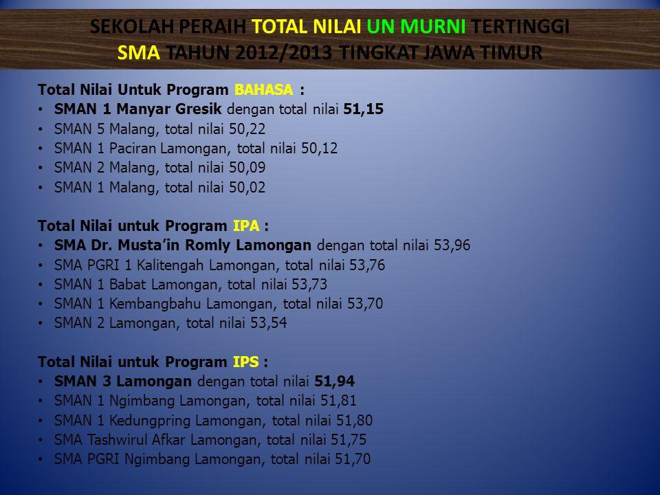 Total Nilai Untuk Program BAHASA : • SMAN 1 Manyar Gresik dengan total nilai 51,15 • SMAN 5 Malang, total nilai 50,22 • SMAN 1 Paciran Lamongan, total