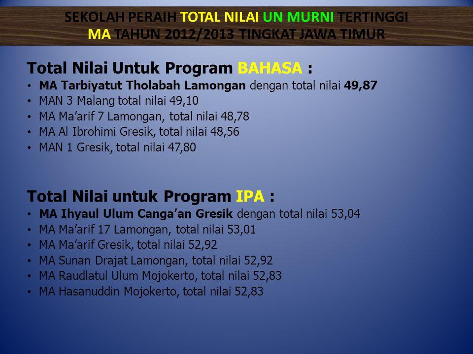 Total Nilai Untuk Program BAHASA : • MA Tarbiyatut Tholabah Lamongan dengan total nilai 49,87 • MAN 3 Malang total nilai 49,10 • MA Ma'arif 7 Lamongan