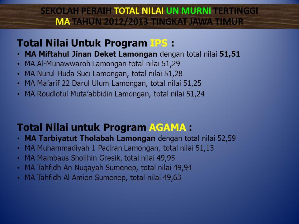 Total Nilai Untuk Program IPS : • MA Miftahul Jinan Deket Lamongan dengan total nilai 51,51 • MA Al-Munawwaroh Lamongan total nilai 51,29 • MA Nurul H