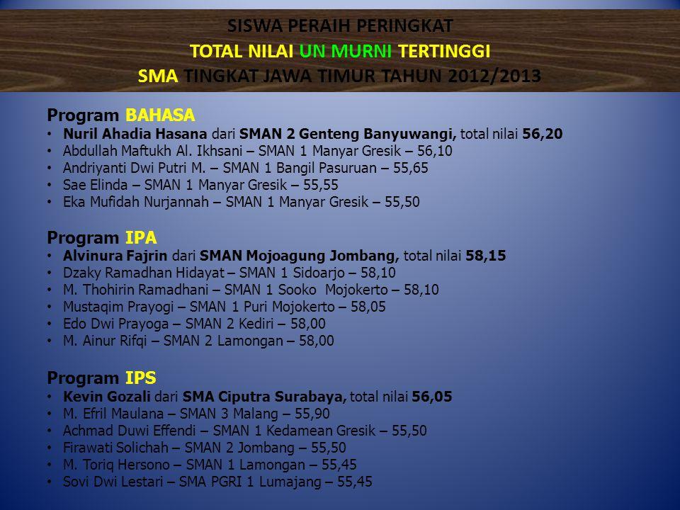 Program BAHASA • Nuril Ahadia Hasana dari SMAN 2 Genteng Banyuwangi, total nilai 56,20 • Abdullah Maftukh Al. Ikhsani – SMAN 1 Manyar Gresik – 56,10 •