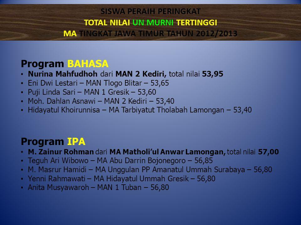 Program BAHASA • Nurina Mahfudhoh dari MAN 2 Kediri, total nilai 53,95 • Eni Dwi Lestari – MAN Tlogo Blitar – 53,65 • Puji Linda Sari – MAN 1 Gresik –