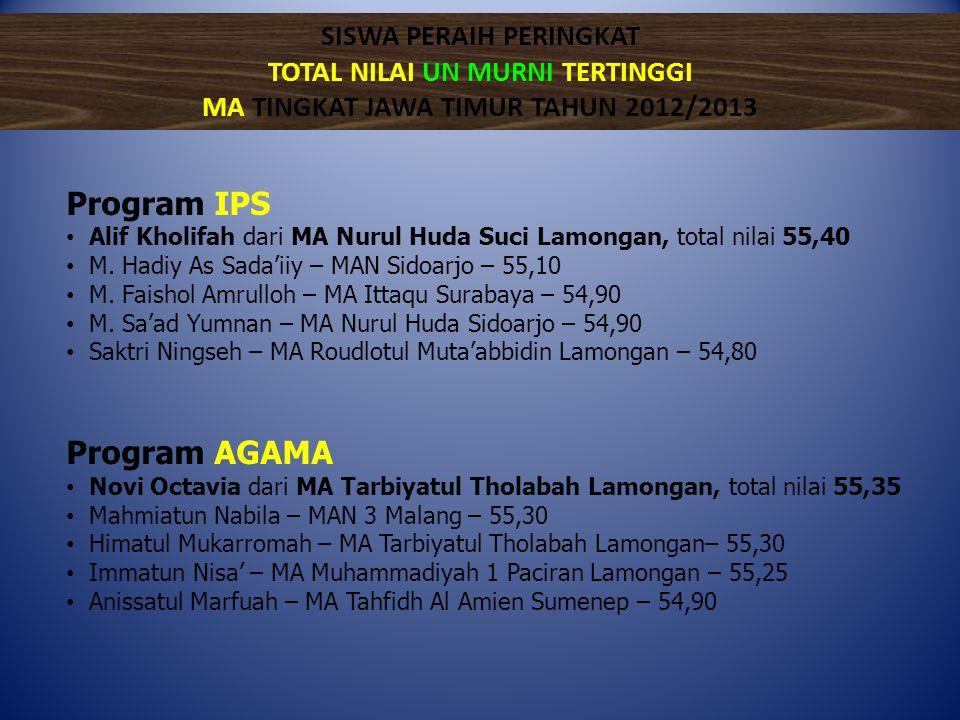 Program IPS • Alif Kholifah dari MA Nurul Huda Suci Lamongan, total nilai 55,40 • M. Hadiy As Sada'iiy – MAN Sidoarjo – 55,10 • M. Faishol Amrulloh –