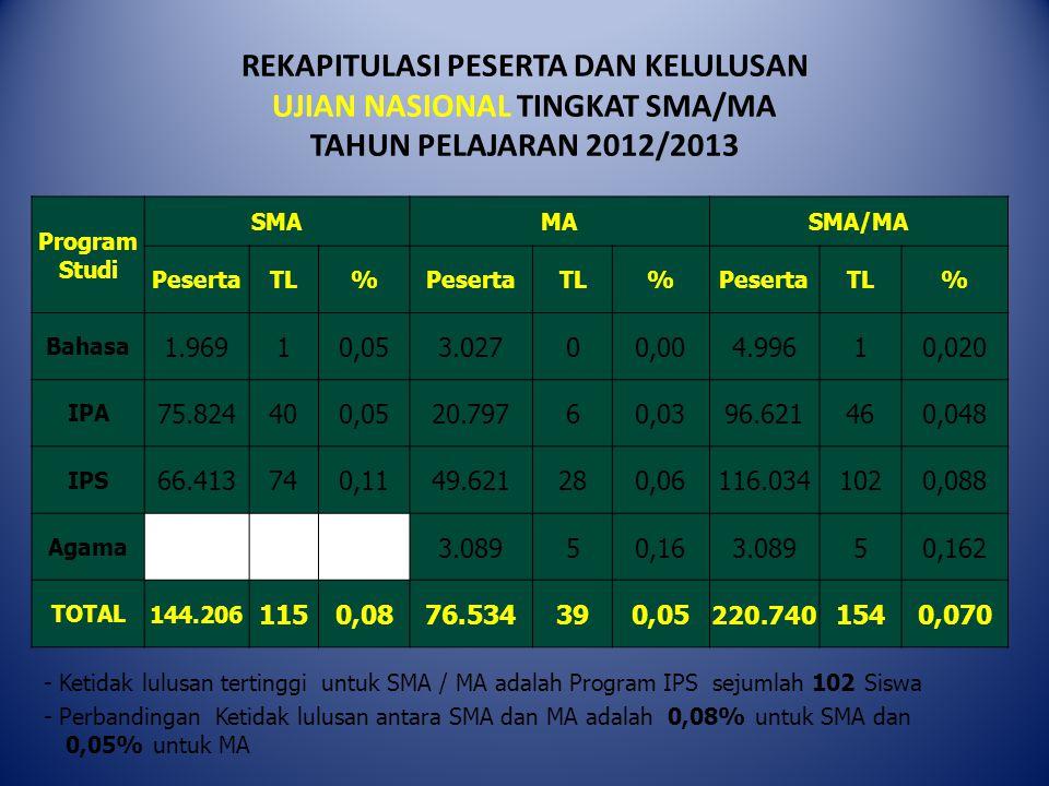 Total Nilai Untuk Program IPS : • MA Miftahul Jinan Deket Lamongan dengan total nilai 51,51 • MA Al-Munawwaroh Lamongan total nilai 51,29 • MA Nurul Huda Suci Lamongan, total nilai 51,28 • MA Ma'arif 22 Darul Ulum Lamongan, total nilai 51,25 • MA Roudlotul Muta'abbidin Lamongan, total nilai 51,24 Total Nilai untuk Program AGAMA : • MA Tarbiyatut Tholabah Lamongan dengan total nilai 52,59 • MA Muhammadiyah 1 Paciran Lamongan, total nilai 51,13 • MA Mambaus Sholihin Gresik, total nilai 49,95 • MA Tahfidh An Nuqayah Sumenep, total nilai 49,94 • MA Tahfidh Al Amien Sumenep, total nilai 49,63 SEKOLAH PERAIH TOTAL NILAI UN MURNI TERTINGGI MA TAHUN 2012/2013 TINGKAT JAWA TIMUR