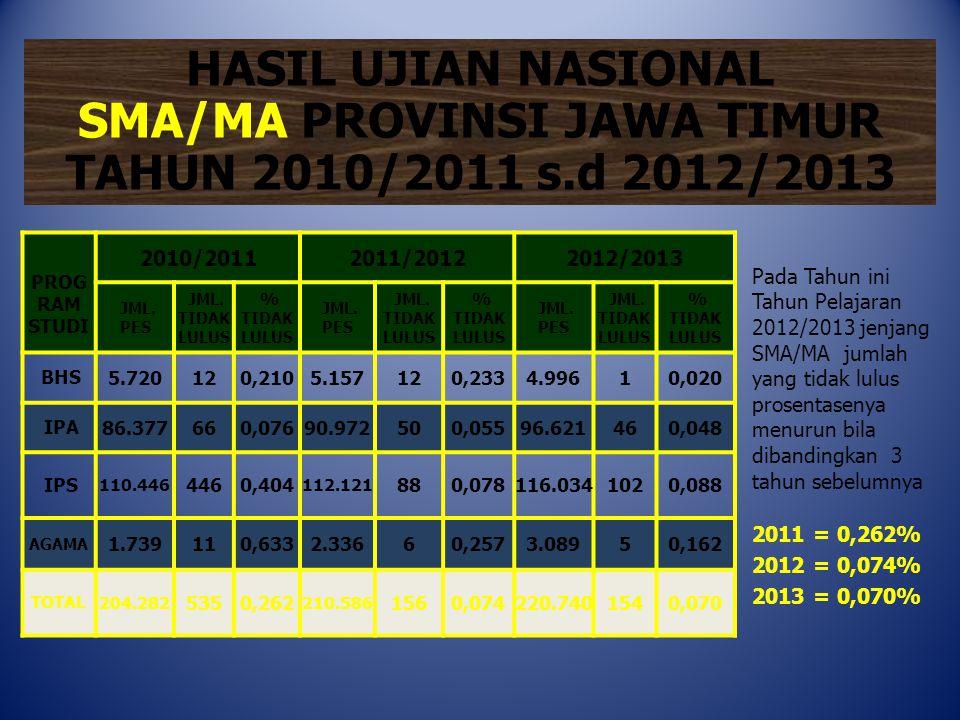 HASIL UJIAN NASIONAL SMA/MA PROVINSI JAWA TIMUR TAHUN 2010/2011 s.d 2012/2013 PROG RAM STUDI 2010/20112011/20122012/2013 JML. PES JML. TIDAK LULUS % T