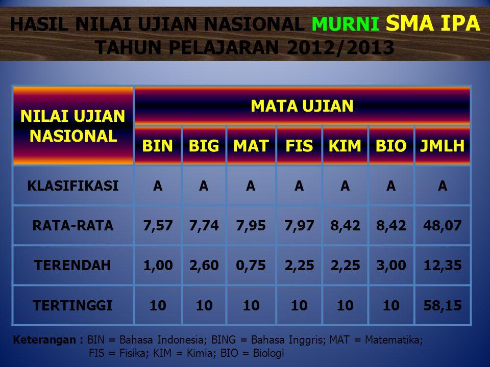Program BAHASA • Nurina Mahfudhoh dari MAN 2 Kediri, total nilai 53,95 • Eni Dwi Lestari – MAN Tlogo Blitar – 53,65 • Puji Linda Sari – MAN 1 Gresik – 53,60 • Moh.
