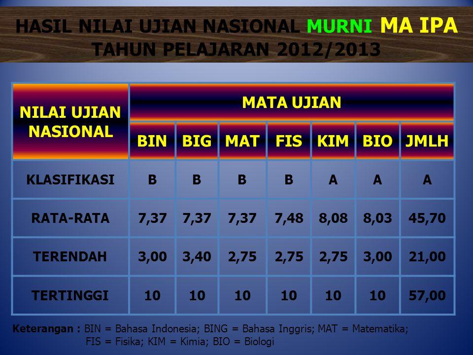 HASIL NILAI UJIAN NASIONAL MURNI MA IPA TAHUN PELAJARAN 2012/2013 NILAI UJIAN NASIONAL MATA UJIAN BINBIGMATFISKIMBIOJMLH KLASIFIKASIBBBBAAA RATA-RATA7
