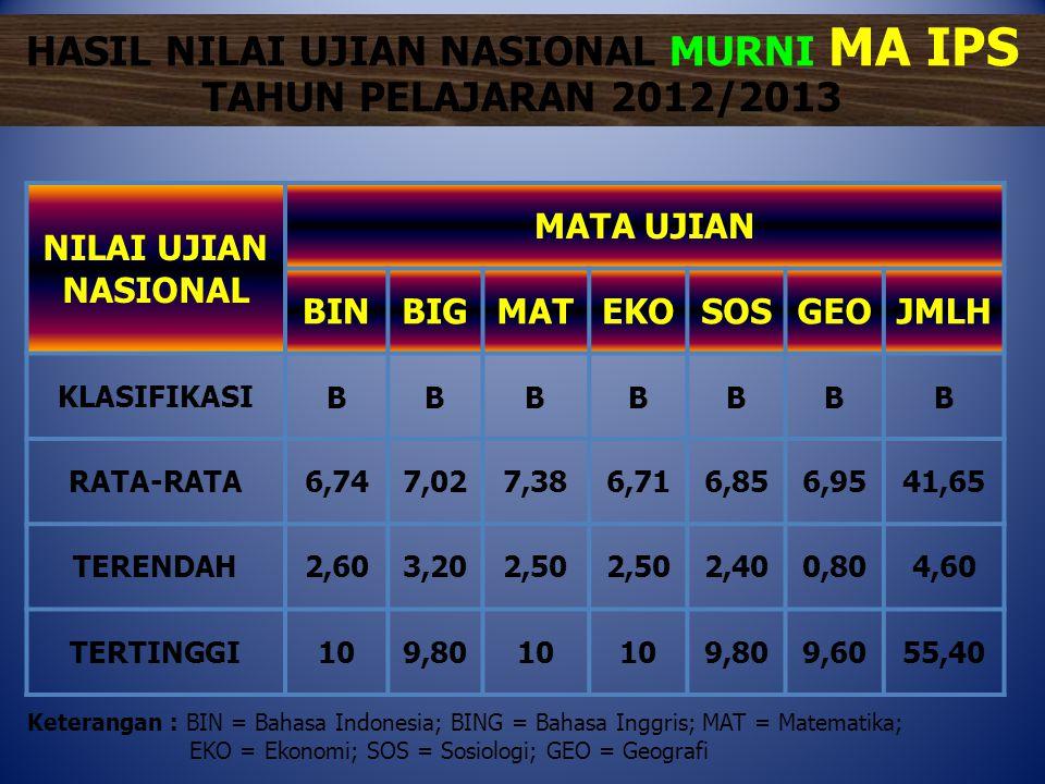 HASIL NILAI UJIAN NASIONAL MURNI MA IPS TAHUN PELAJARAN 2012/2013 NILAI UJIAN NASIONAL MATA UJIAN BINBIGMATEKOSOSGEOJMLH KLASIFIKASIBBBBBBB RATA-RATA6