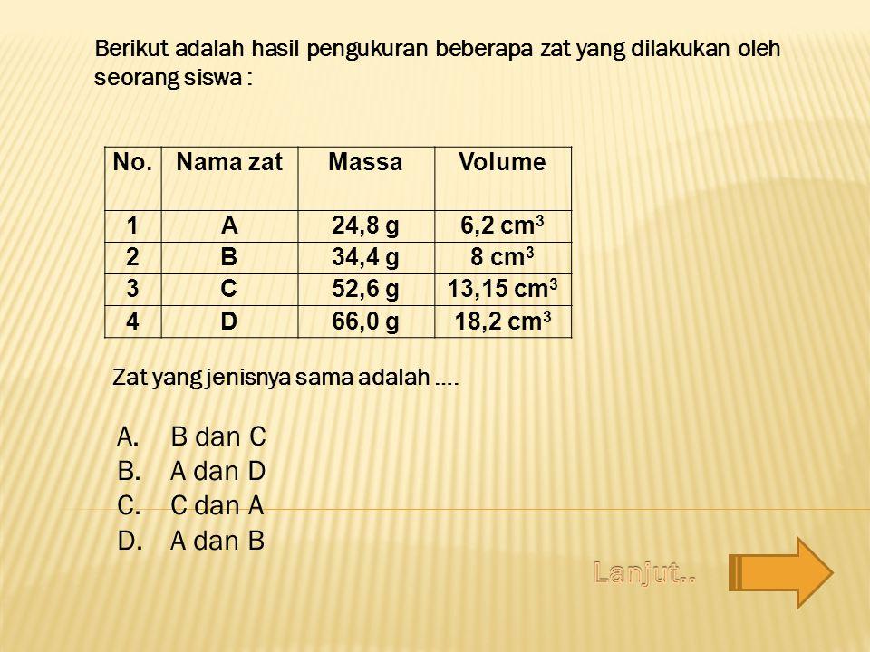 No.Nama zatMassaVolume 1A24,8 g6,2 cm 3 2B34,4 g8 cm 3 3C52,6 g13,15 cm 3 4D66,0 g18,2 cm 3 A.B dan C B.A dan D C.C dan A D.A dan B Berikut adalah hasil pengukuran beberapa zat yang dilakukan oleh seorang siswa : Zat yang jenisnya sama adalah ….