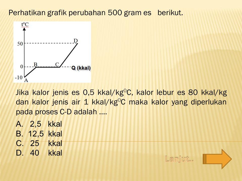Perhatikan grafik perubahan 500 gram es berikut.