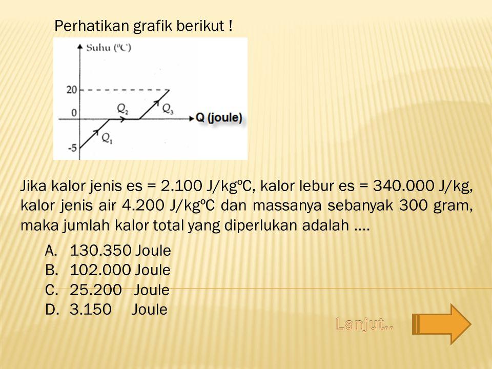 Perhatikan grafik berikut ! Jika kalor jenis es = 2.100 J/kgºC, kalor lebur es = 340.000 J/kg, kalor jenis air 4.200 J/kgºC dan massanya sebanyak 300