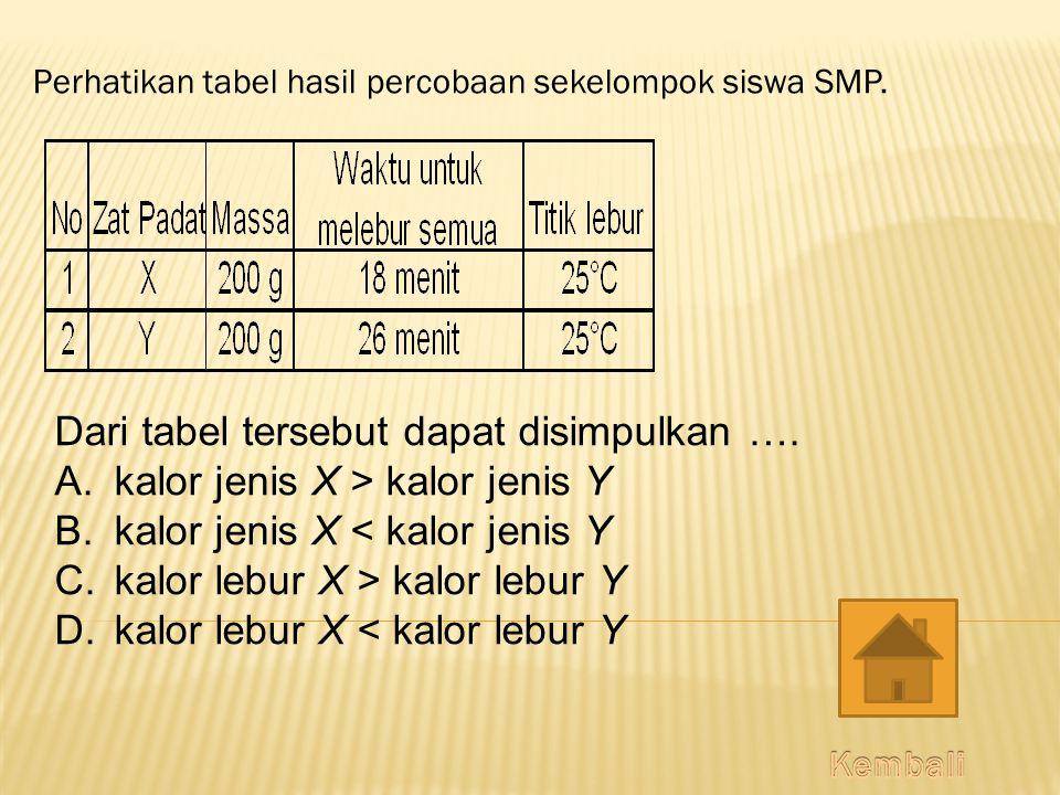 Perhatikan tabel hasil percobaan sekelompok siswa SMP. Dari tabel tersebut dapat disimpulkan …. A.kalor jenis X > kalor jenis Y B.kalor jenis X < kalo