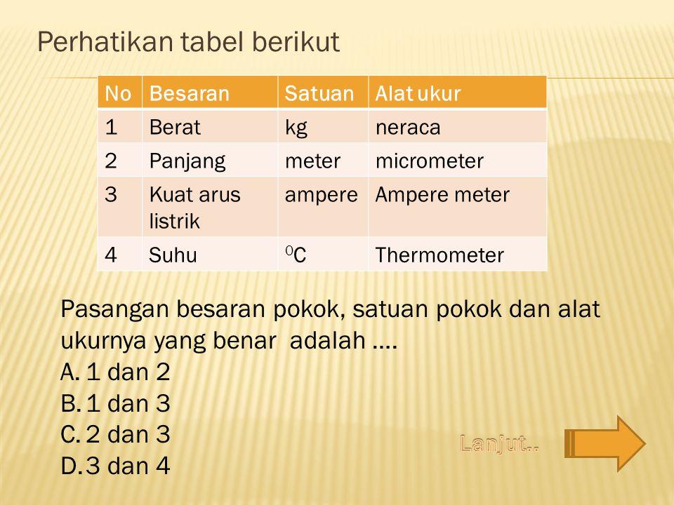 Perhatikan tabel berikut NoBesaranSatuanAlat ukur 1Beratkgneraca 2Panjangmetermicrometer 3Kuat arus listrik ampereAmpere meter 4Suhu 0C0CThermometer P
