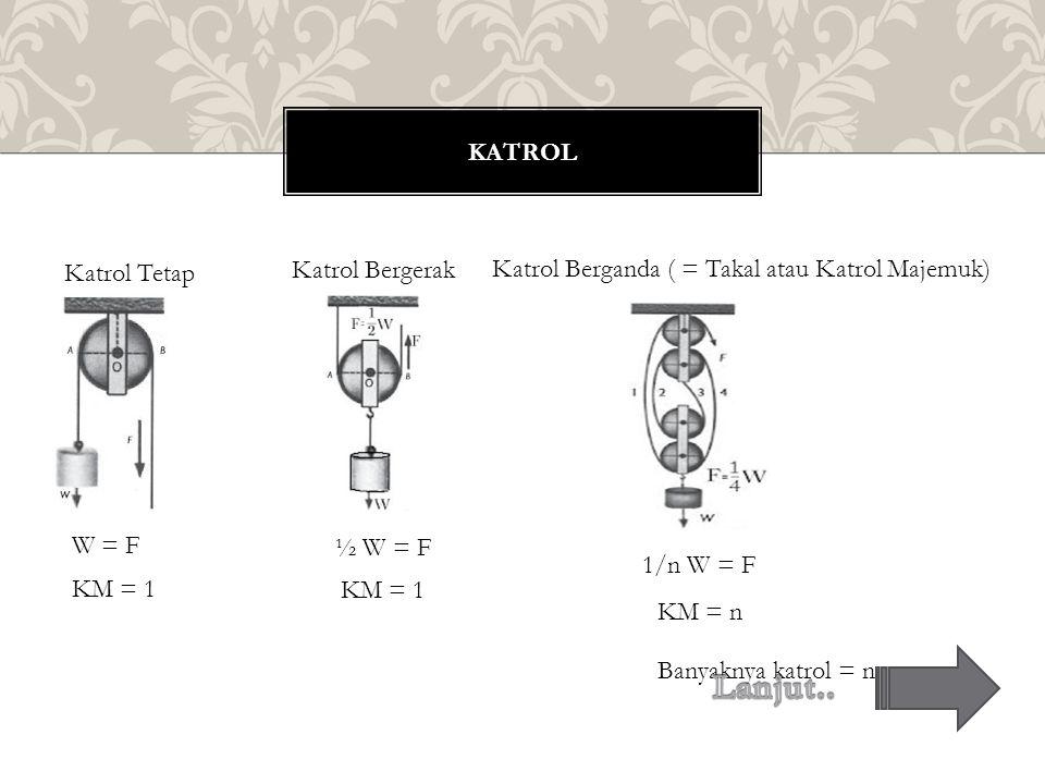 KATROL Katrol Tetap W = F Katrol Bergerak KM = 1 ½ W = F KM = 1 Katrol Berganda ( = Takal atau Katrol Majemuk) 1/n W = F KM = n Banyaknya katrol = n