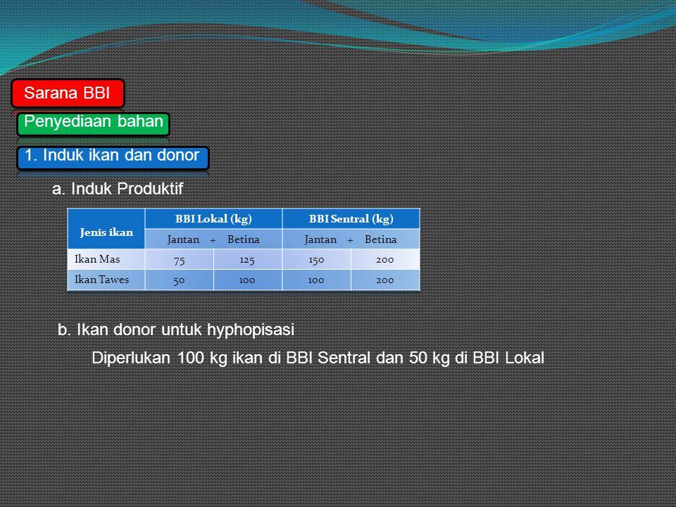 Sarana BBI Penyediaan bahan 1.Induk ikan dan donor a.