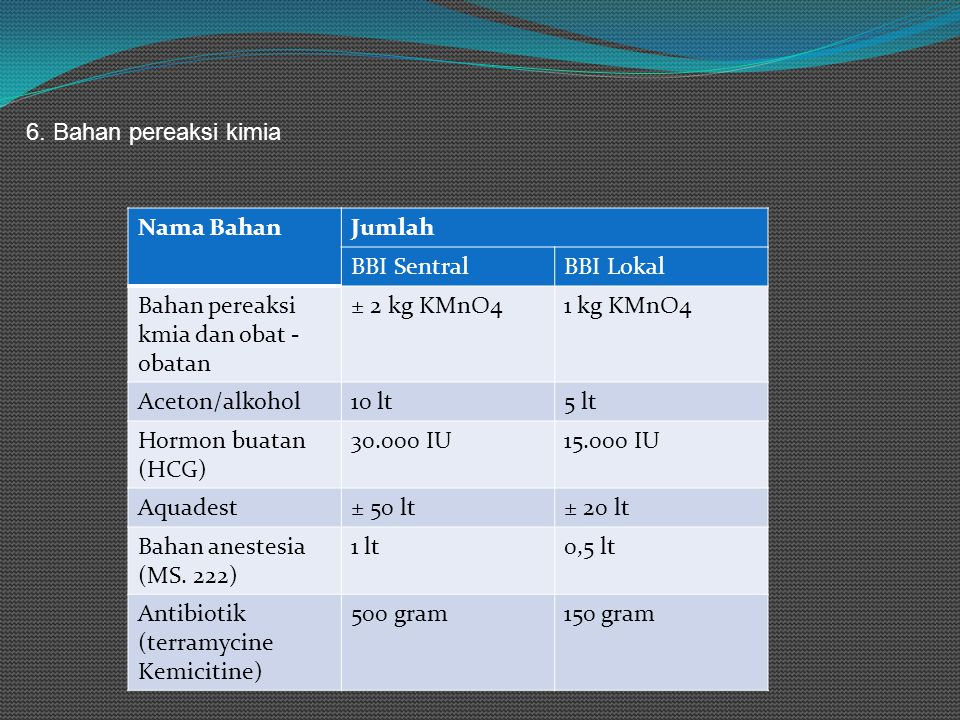 6. Bahan pereaksi kimia Nama BahanJumlah BBI SentralBBI Lokal Bahan pereaksi kmia dan obat - obatan ± 2 kg KMnO41 kg KMnO4 Aceton/alkohol10 lt5 lt Hor