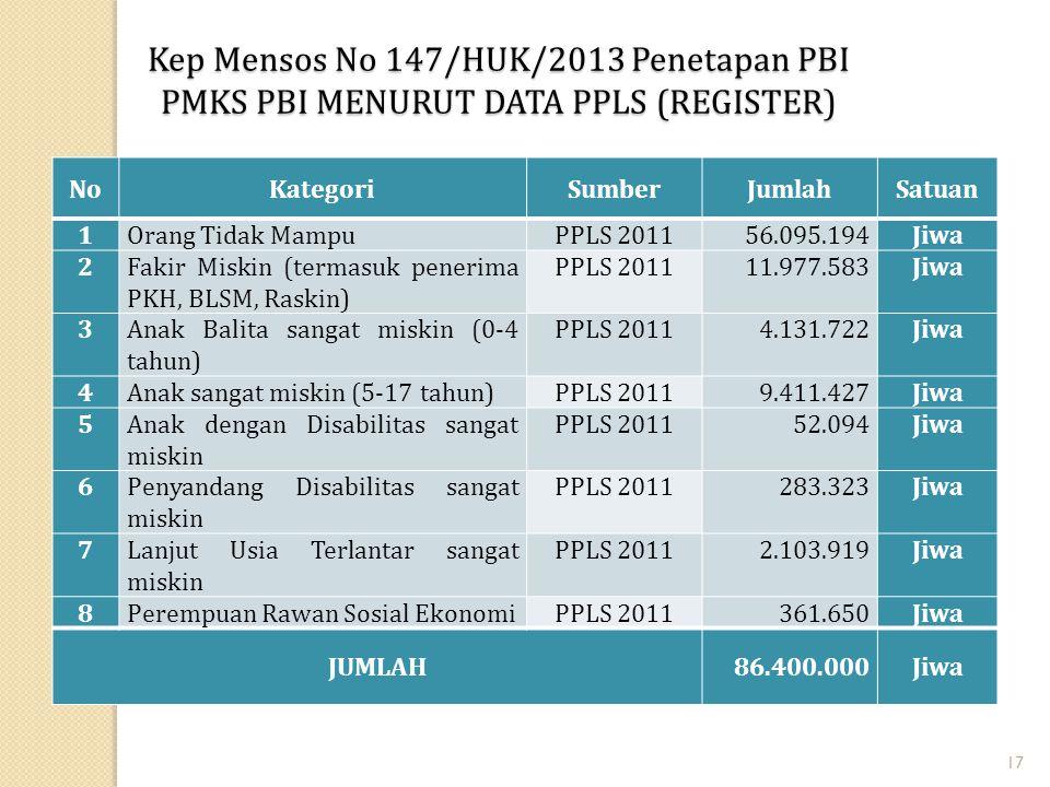 17 Kep Mensos No 147/HUK/2013 Penetapan PBI PMKS PBI MENURUT DATA PPLS (REGISTER) NoKategoriSumberJumlahSatuan 1Orang Tidak MampuPPLS 201156.095.194Ji
