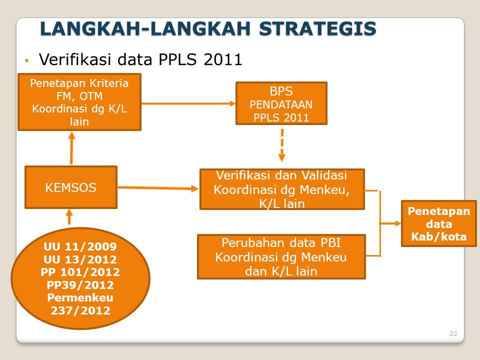 LANGKAH-LANGKAH STRATEGIS • Verifikasi data PPLS 2011 KEMSOS BPS PENDATAAN PPLS 2011 Penetapan data Kab/kota Verifikasi dan Validasi Koordinasi dg Men