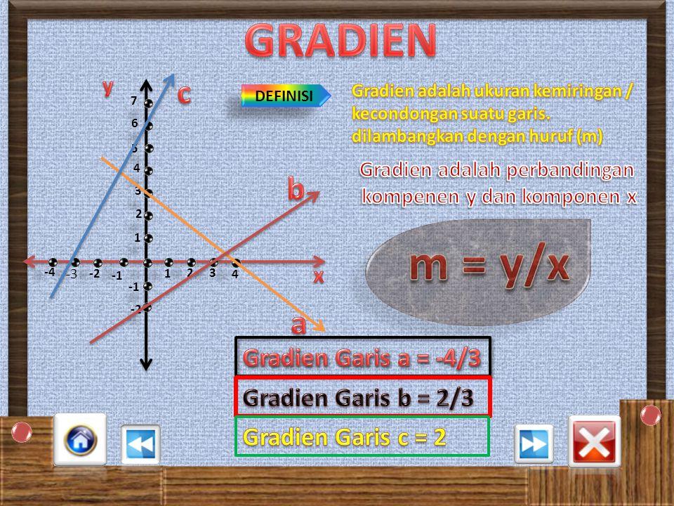 Y = 3 X - 4 X0123 Y-425 ( X, Y )(0,-4)(1,-1)(2,4)(3,5) 1 1 23 4 3 2 4 5 -4 -2 -4 -3 -2 -3 -5