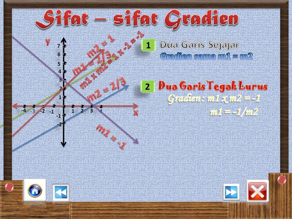 2 2 Sebuah garis melalui titik A (-3,2) dan titik B (2,5). a.Gambarlah garis tersebut pada bidang kartesius b.Tentukan gradiennya. Penyelesaian 1 1 23