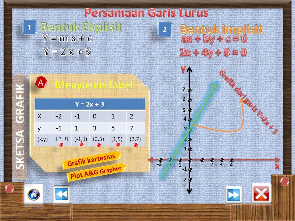 A A X X B B C C D D Persamaan garis 2x – 5y + 5 = 0 memotong sumbu y dititik ….
