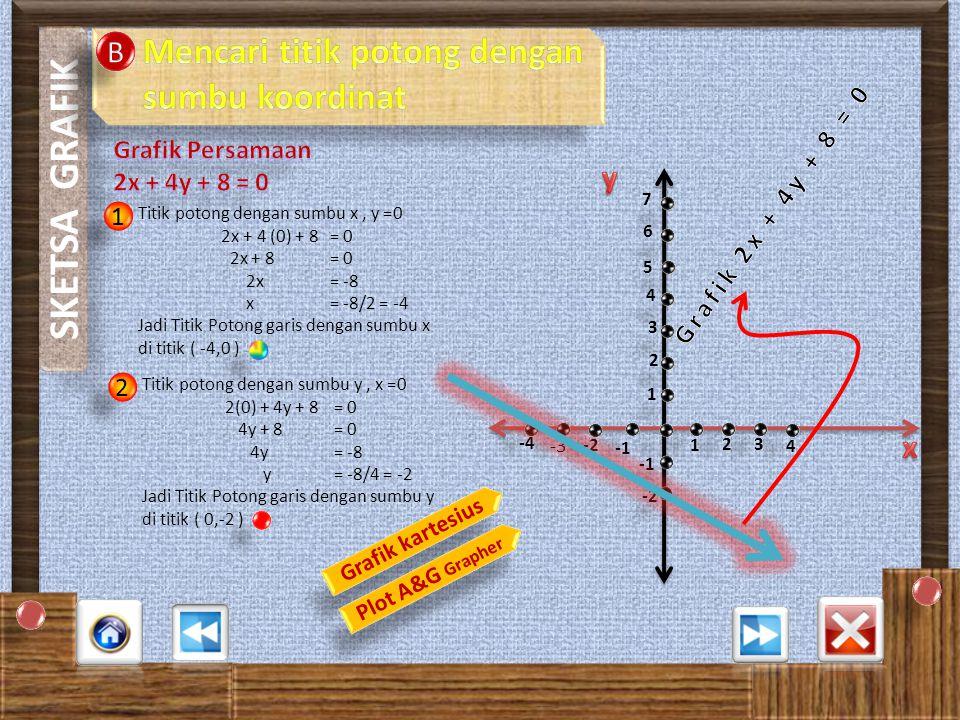 1 1 2 2 SKETSA GRAFIK Y = 2x + 3 X-2012 y 1357 (x,y) (-2,-1) (-1,1)(0,3)(1,5)(2,7) Grafik kartesius 1 1 23 4 3 2 4 5 6 7 -2 -3 Plot A&G Grapher Plot A